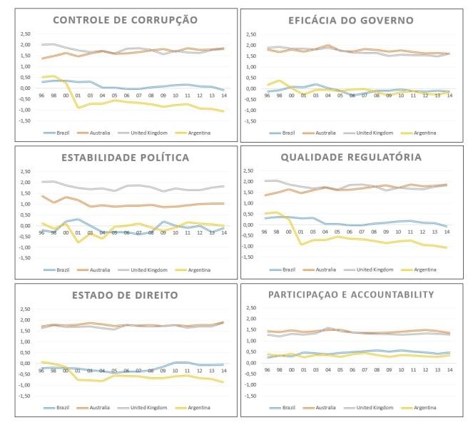 Desempeno da Governança Pública, segregada por dimensão, numa série história de 1996 a 2014