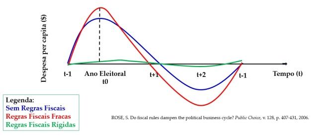 Ciclos Políticos Orçamentários x Despesa per capita