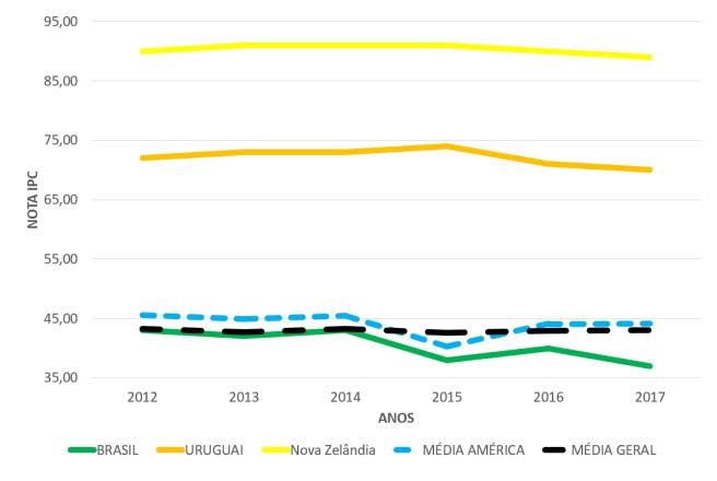 IPC 2012 a 2017