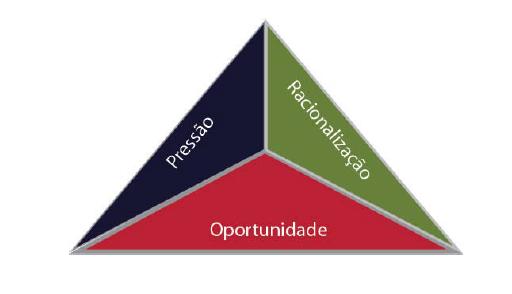 Triângulo de Fraude